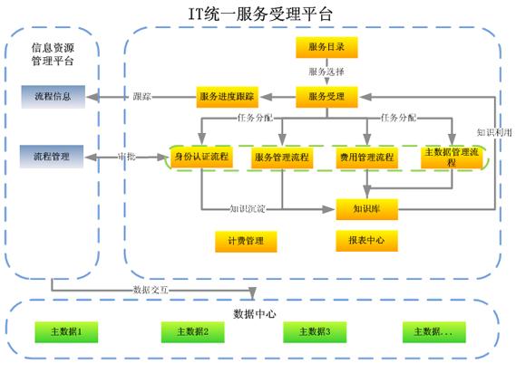 信息技术管理——it保障服务台方案